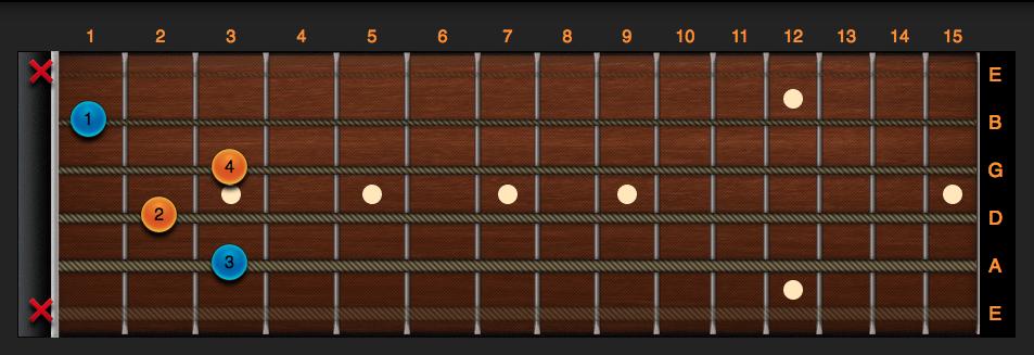 Accordi per chitarra Diagrammi
