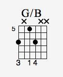 Accordi e Rivolti per chitarra